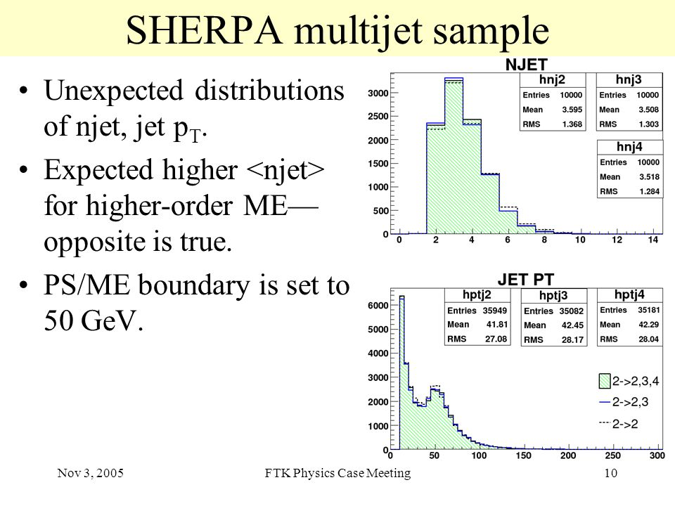 Nov 3, 2005FTK Physics Case Meeting10 SHERPA multijet sample Unexpected distributions of njet, jet p T.