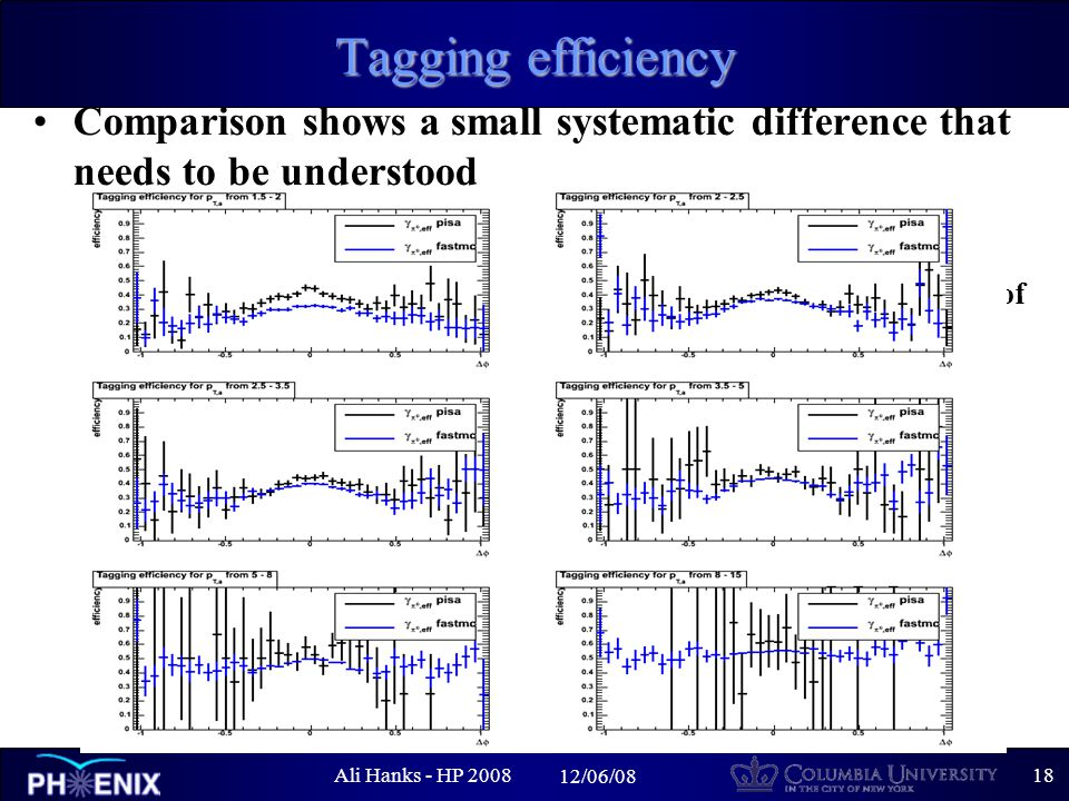 Ali Hanks - HP /06/08 Tagging efficiency Comparison shows a small systematic difference that needs to be understood –several possibilities currently being explored differences in single particle efficiencies that contribute to loss of pair photons would effect efficiencies differences in the energy smearing