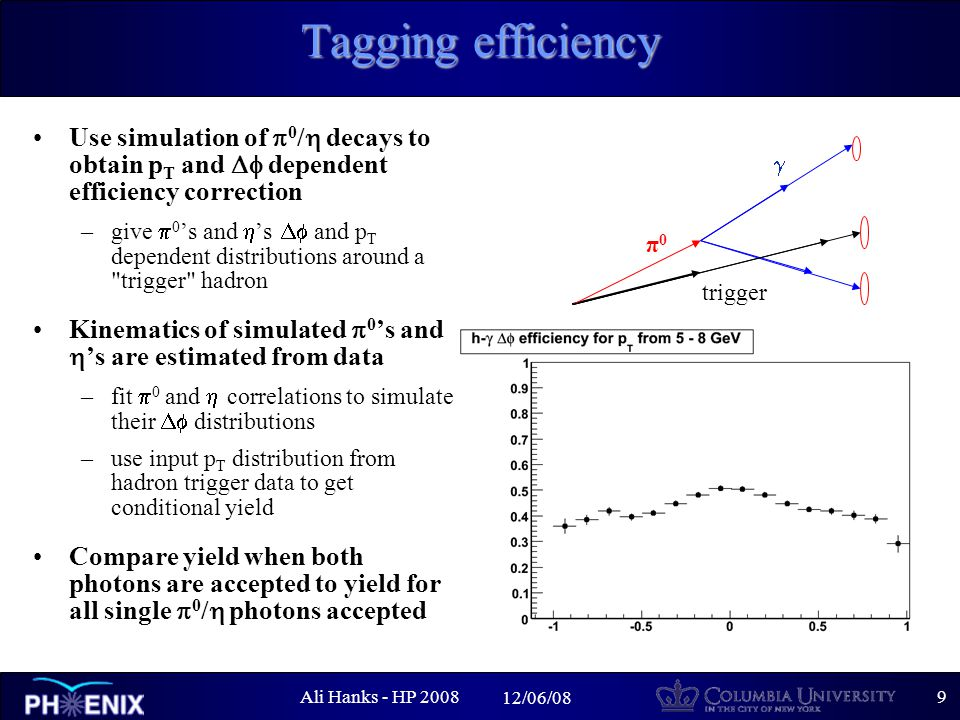Ali Hanks - HP /06/08 Tagging efficiency Use simulation of  0 /  decays to obtain p T and  dependent efficiency correction –give  0 's and  's  and p T dependent distributions around a trigger hadron Kinematics of simulated  0 's and  's are estimated from data –fit  0 and  correlations to simulate their  distributions –use input p T distribution from hadron trigger data to get conditional yield Compare yield when both photons are accepted to yield for all single  0 /  photons accepted π0π0 trigger   pair accepted single  accepted