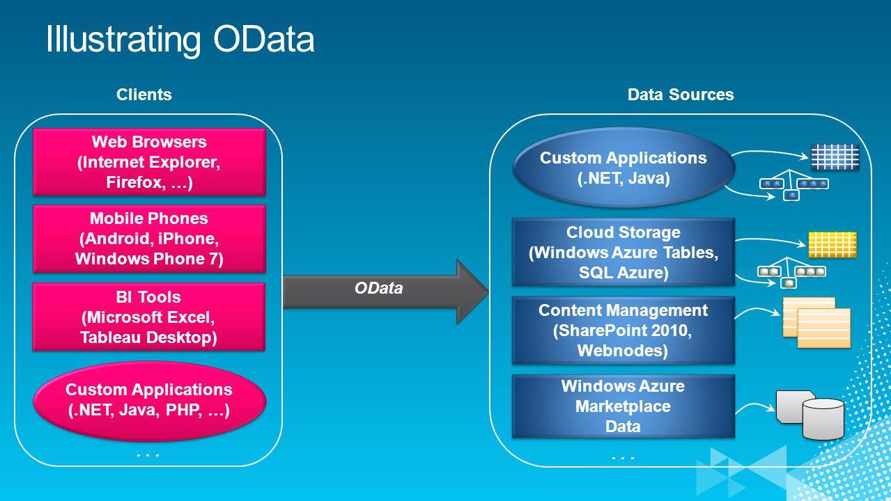 OData Data Sources Clients Web Browsers (Internet Explorer