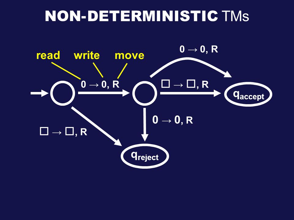 0 → 0, R readwritemove  → , R q accept q reject 0 → 0, R  → , R 0 → 0, R DETERMINISTIC TMs NON-