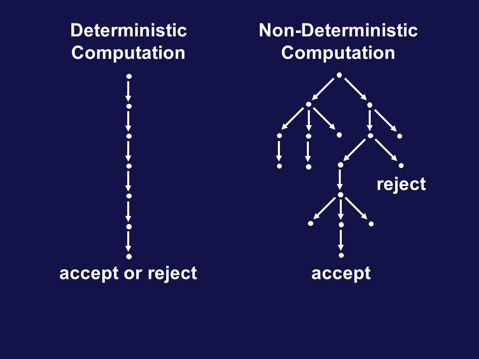 Deterministic Computation Non-Deterministic Computation accept or rejectaccept reject