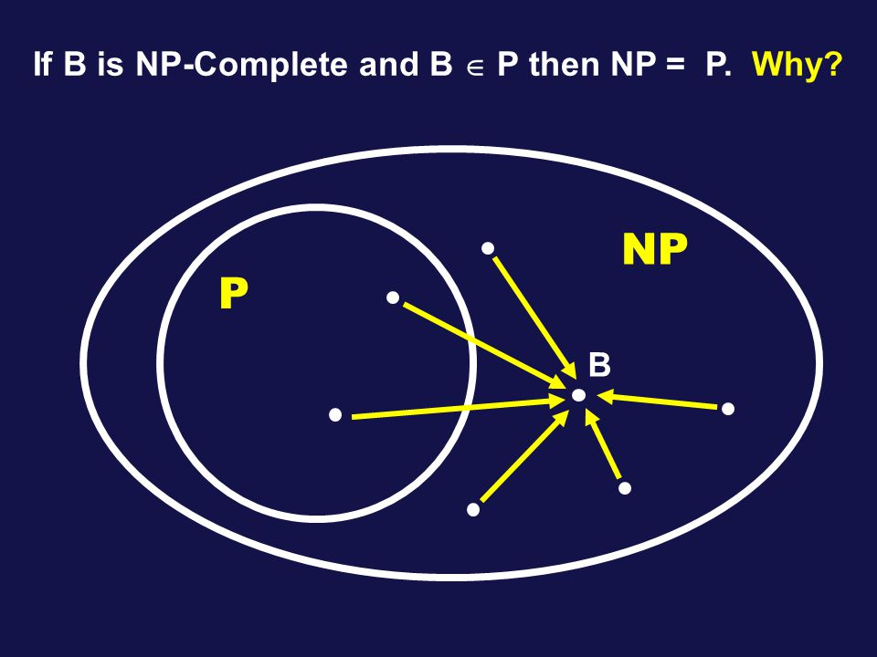 P NP B If B is NP-Complete and B  P then NP = P. Why
