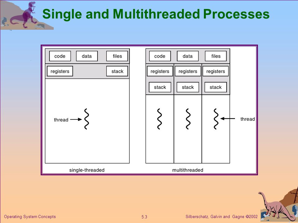 Silberschatz, Galvin and Gagne  Operating System Concepts Single and Multithreaded Processes