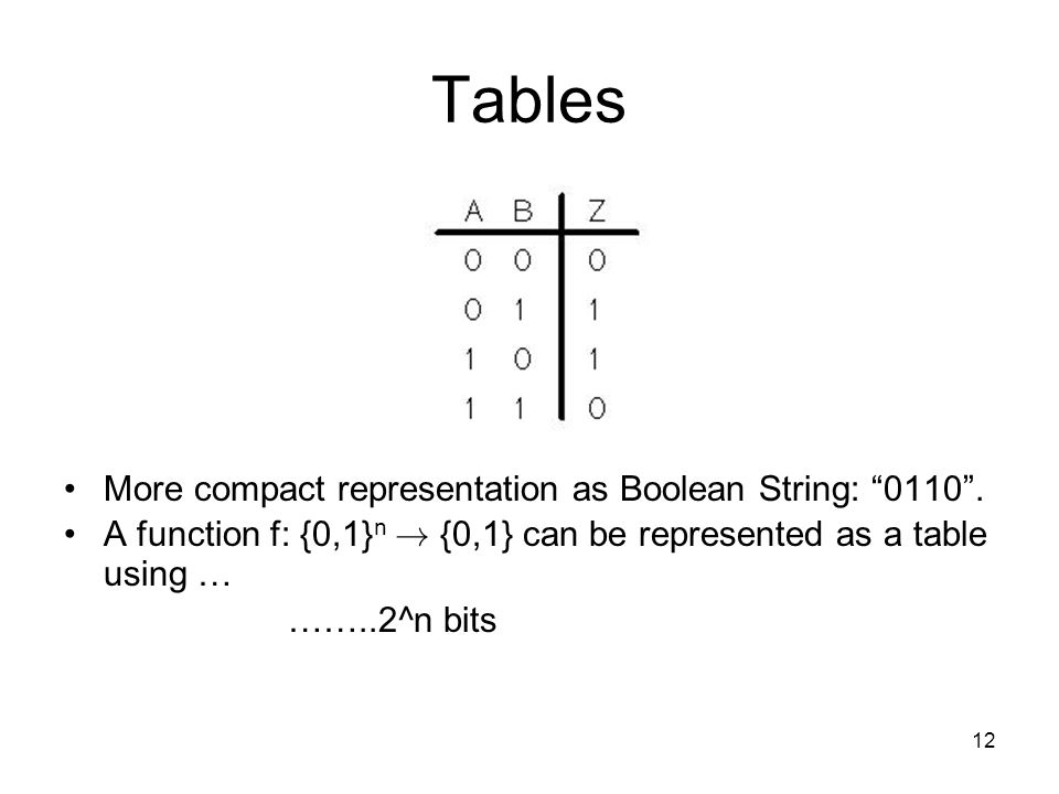 12 Tables More compact representation as Boolean String: