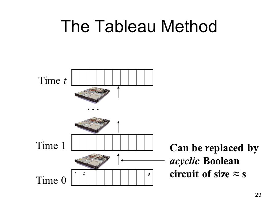 29 The Tableau Method Time 0 Time 1 Time t … 12 s Can be replaced by acyclic Boolean circuit of size ≈ s