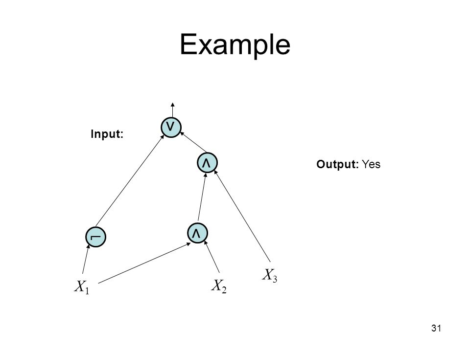 31 Example ⋀ ⋁ ⌐ X1X1 X2X2 X3X3 ⋀ Input: Output: Yes