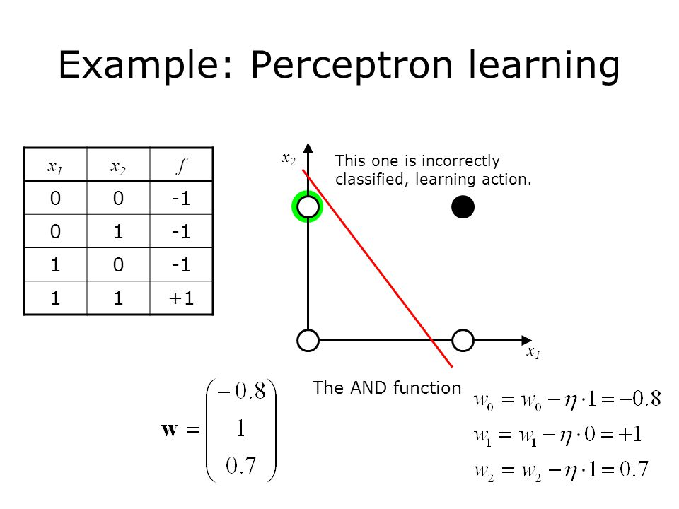 Example: Perceptron learning The AND function x1x1 x2x2 x1x1 x2x2 f This one is incorrectly classified, learning action.