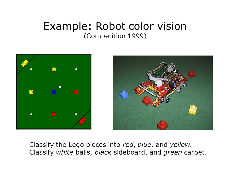 Example: Robot color vision (Competition 1999) Classify the Lego pieces into red, blue, and yellow.
