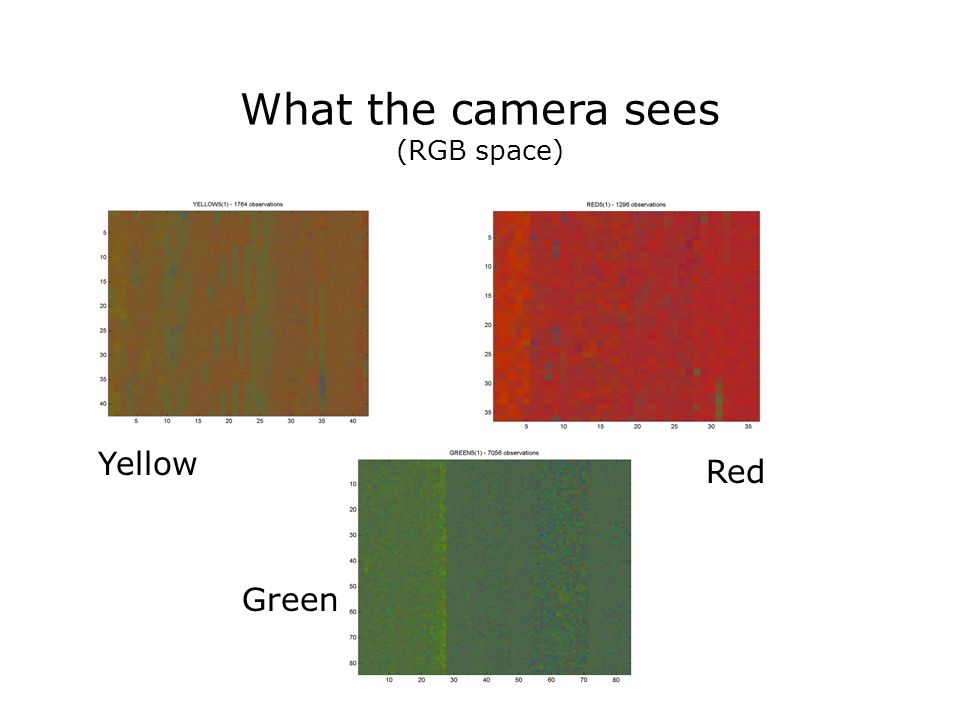 What the camera sees (RGB space) Yellow Green Red
