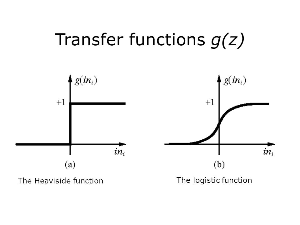 Transfer functions g(z) The Heaviside function The logistic function