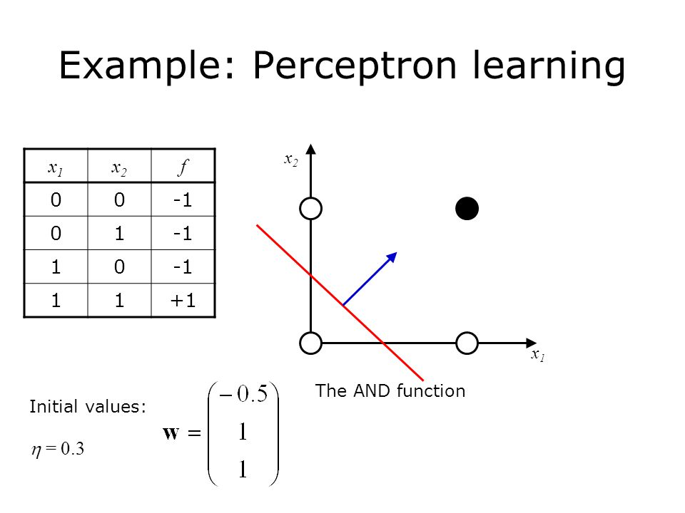 Example: Perceptron learning The AND function x1x1 x2x2 x1x1 x2x2 f Initial values:  = 0.3