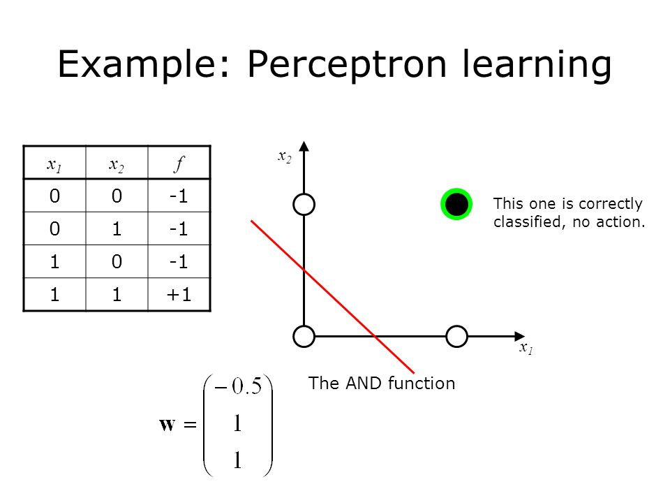 Example: Perceptron learning The AND function x1x1 x2x2 x1x1 x2x2 f This one is correctly classified, no action.