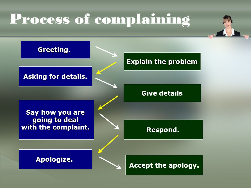 Process of complaining Greeting. Explain the problem Give details Asking for details.