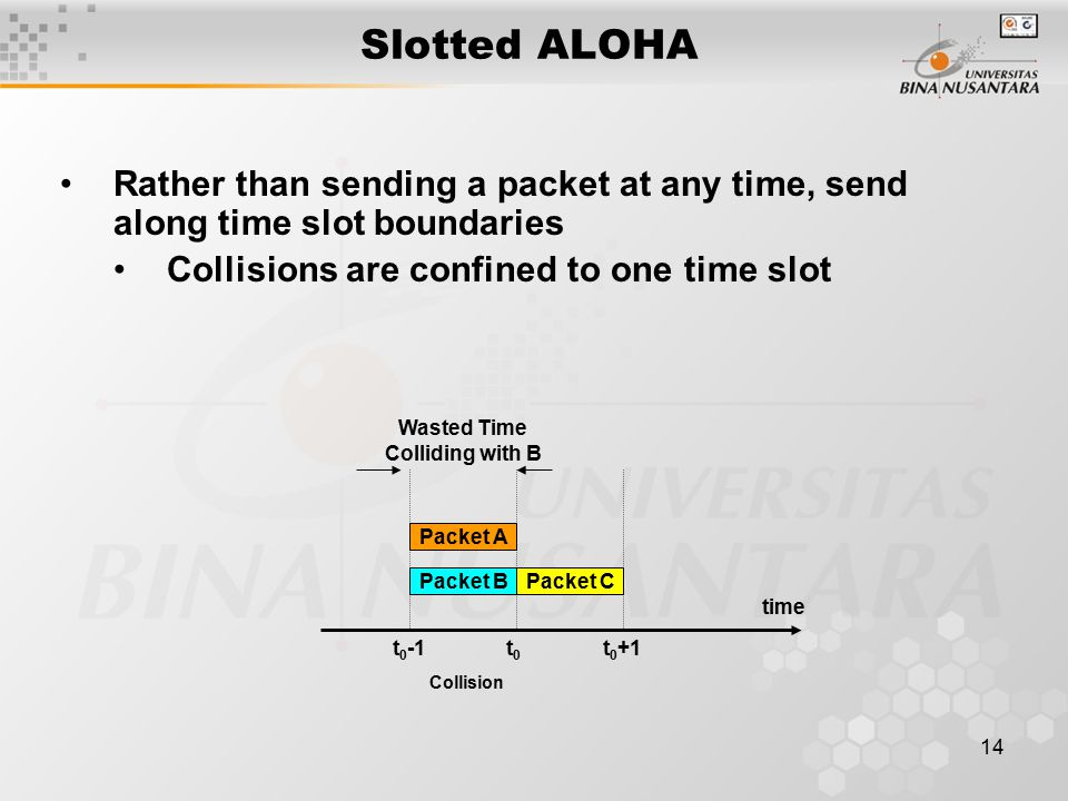 14 Rather than sending a packet at any time, send along time slot boundaries Collisions are confined to one time slot Slotted ALOHA time Collision Wasted Time Colliding with B Packet CPacket B Packet A t0t0 t 0 -1t 0 +1