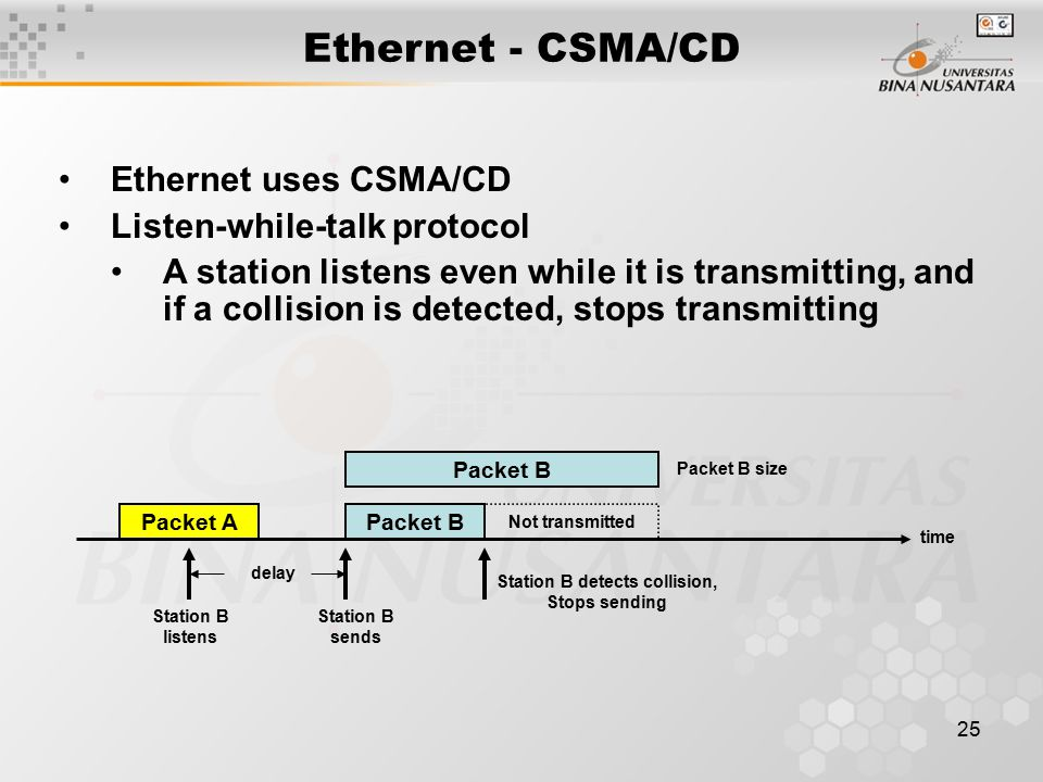 25 Ethernet uses CSMA/CD Listen-while-talk protocol A station listens even while it is transmitting, and if a collision is detected, stops transmitting Ethernet - CSMA/CD Packet A time Station B listens Packet B delay Packet B size Not transmitted Station B sends Packet B Station B detects collision, Stops sending