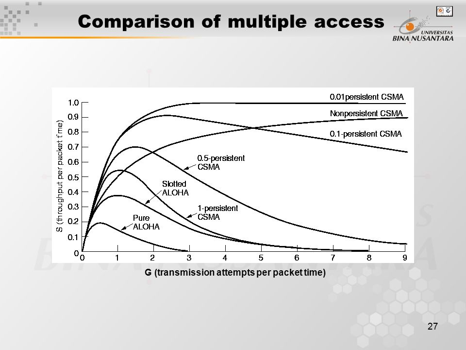 27 Comparison of multiple access G (transmission attempts per packet time)