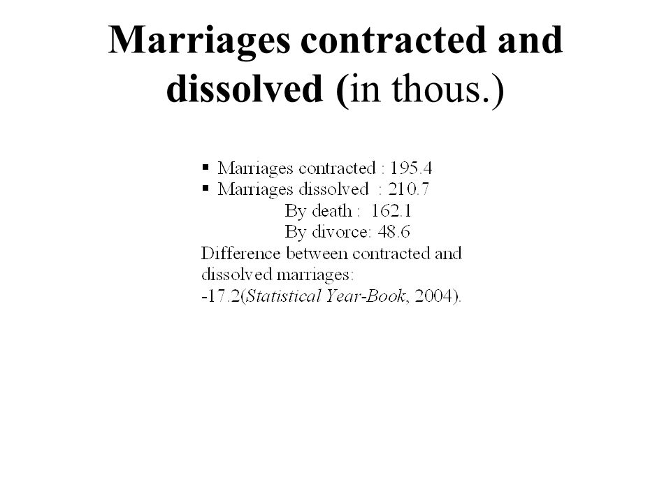 Marriages contracted and dissolved (in thous.)