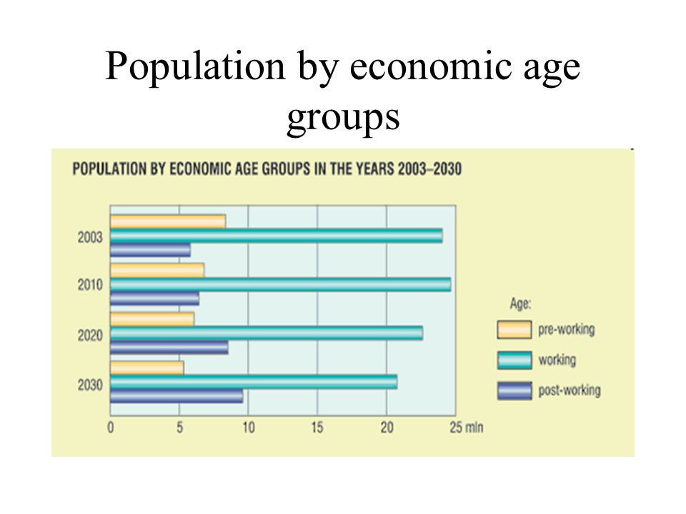 Population by economic age groups