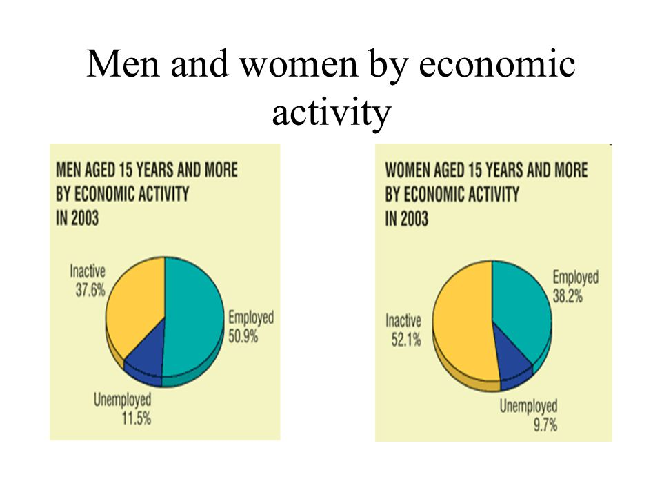 Men and women by economic activity