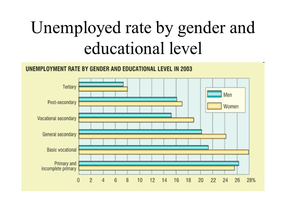 Unemployed rate by gender and educational level