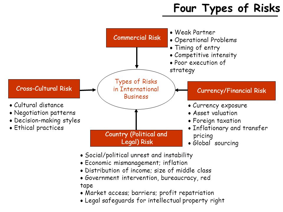 Four Types of Risks Commercial Risk Types of Risks in International Business Country (Political and Legal) Risk Cross-Cultural Risk  Weak Partner  Operational Problems  Timing of entry  Competitive intensity  Poor execution of strategy  Currency exposure  Asset valuation  Foreign taxation  Inflationary and transfer pricing  Global sourcing  Social/political unrest and instability  Economic mismanagement; inflation  Distribution of income; size of middle class  Government intervention, bureaucracy, red tape  Market access; barriers; profit repatriation  Legal safeguards for intellectual property right  Cultural distance  Negotiation patterns  Decision-making styles  Ethical practices Currency/Financial Risk