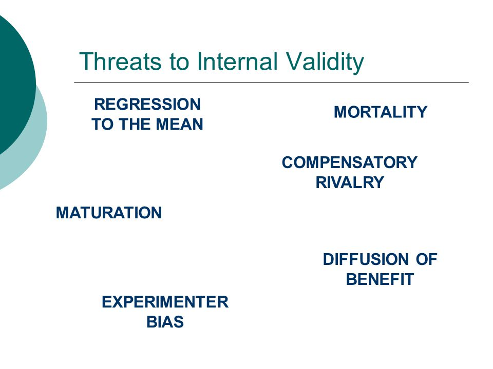 Threats to Internal Validity REGRESSION TO THE MEAN MORTALITY COMPENSATORY RIVALRY EXPERIMENTER BIAS DIFFUSION OF BENEFIT MATURATION