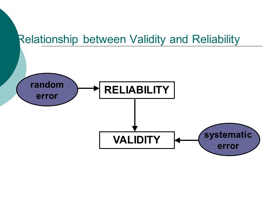 Relationship between Validity and Reliability RELIABILITY VALIDITY random error systematic error