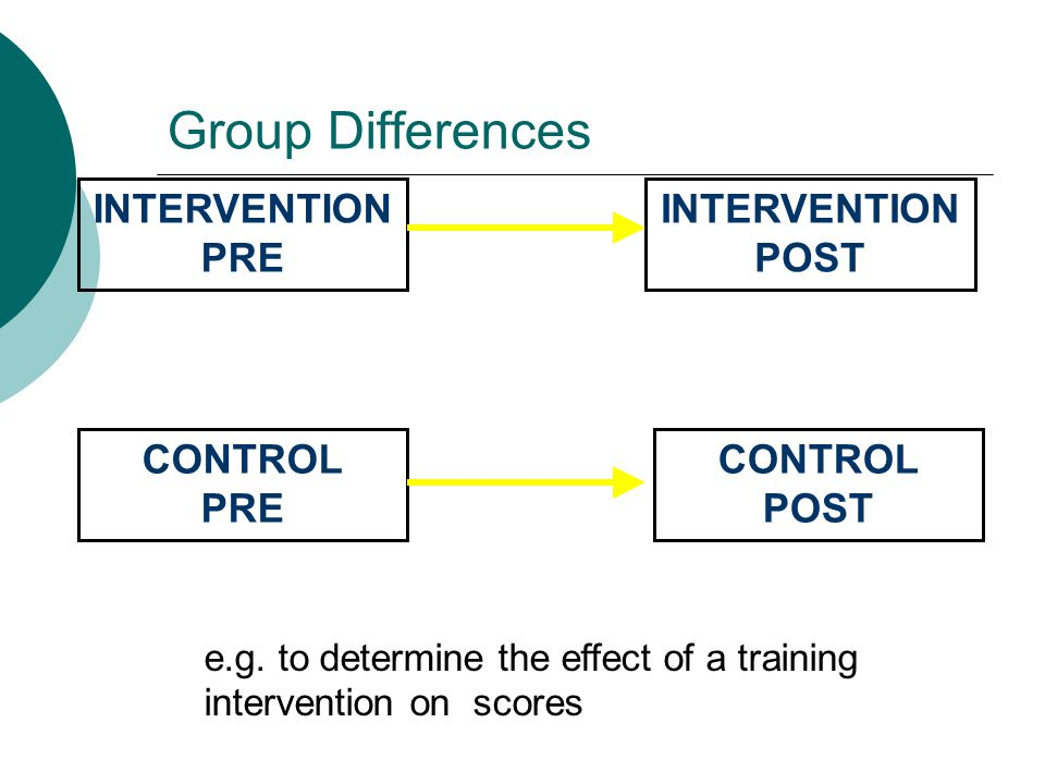 Group Differences INTERVENTION PRE CONTROL PRE INTERVENTION POST CONTROL POST e.g.