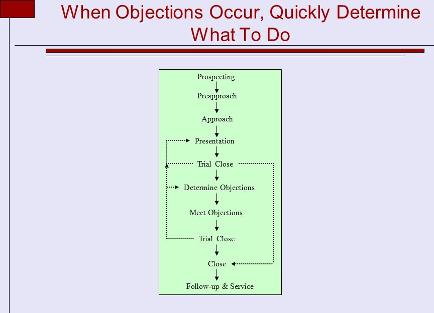 When Objections Occur, Quickly Determine What To Do Prospecting Preapproach Follow-up & Service Approach Presentation Trial Close Determine Objections Meet Objections Trial Close Close