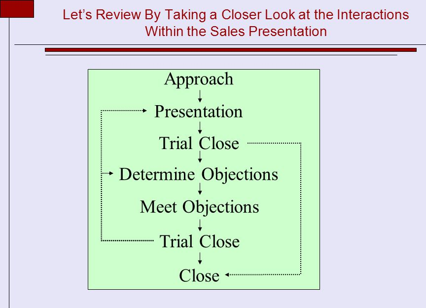 Let's Review By Taking a Closer Look at the Interactions Within the Sales Presentation Presentation Trial Close Determine Objections Meet Objections Trial Close Close Approach