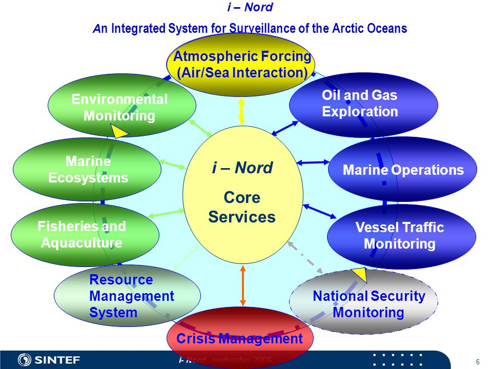 i- Nord, september i – Nord A n Integrated System for Surveillance of the Arctic Oceans National Security Monitoring Oil and Gas Exploration Resource Management System Environmental Monitoring Marine Ecosystems Fisheries and Aquaculture Holistic System Architecture Atmospheric Forcing (Air/Sea Interaction) Crisis Management i – Nord Core Services Marine Operations Vessel Traffic Monitoring