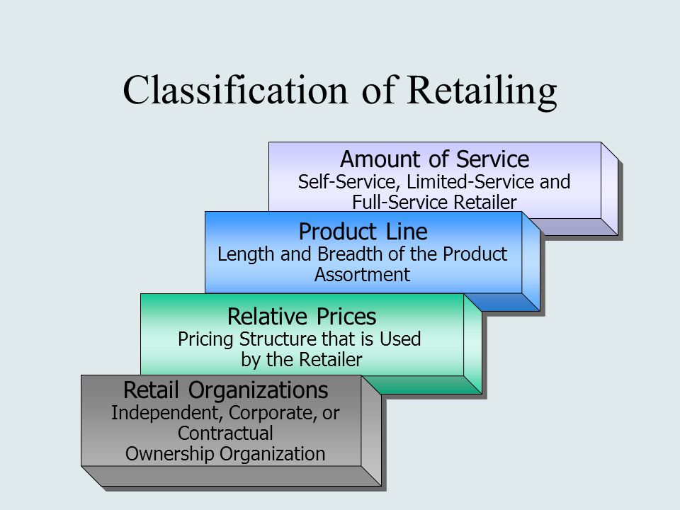 Amount of Service Self-Service, Limited-Service and Full-Service Retailer Amount of Service Self-Service, Limited-Service and Full-Service Retailer Product Line Length and Breadth of the Product Assortment Product Line Length and Breadth of the Product Assortment Relative Prices Pricing Structure that is Used by the Retailer Relative Prices Pricing Structure that is Used by the Retailer Retail Organizations Independent, Corporate, or Contractual Ownership Organization Classification of Retailing