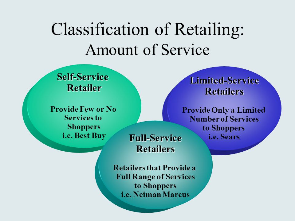 Self-ServiceRetailer Provide Few or No Services to Shoppers i.e.