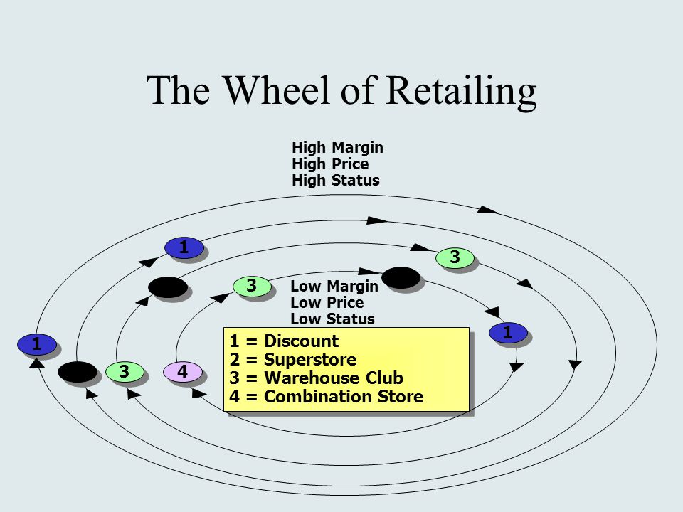 1 = Discount 2 = Superstore 3 = Warehouse Club 4 = Combination Store 1 = Discount 2 = Superstore 3 = Warehouse Club 4 = Combination Store High Margin High Price High Status Low Margin Low Price Low Status The Wheel of Retailing