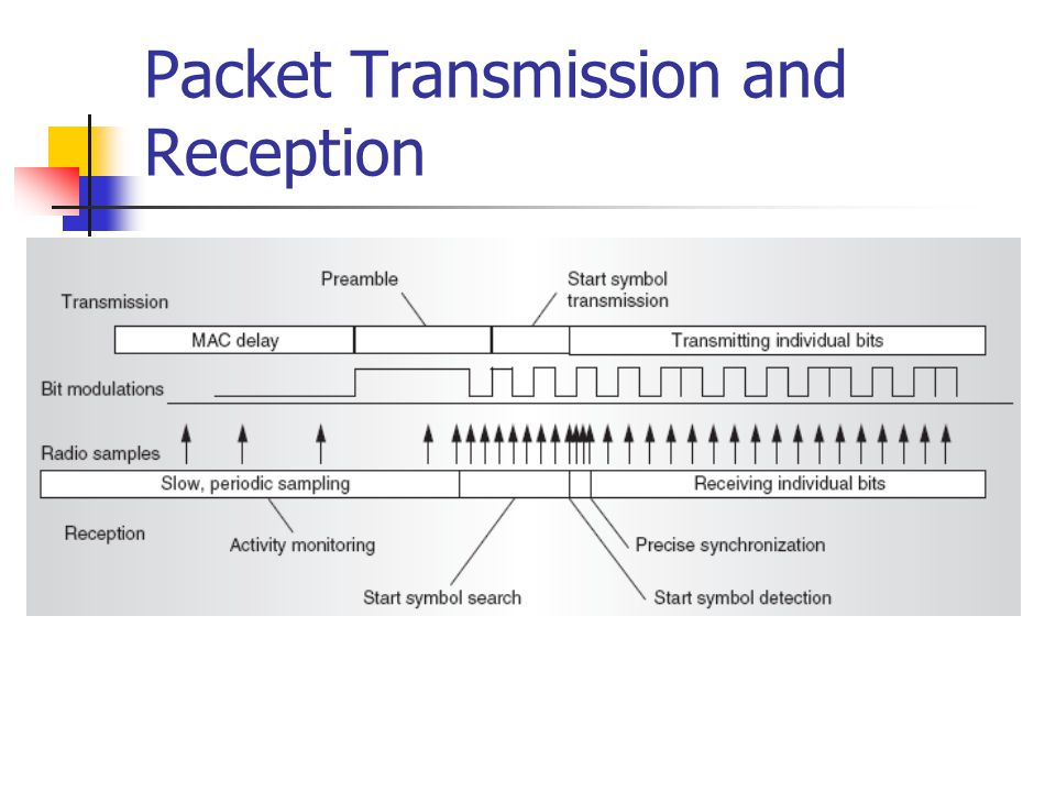 Packet Transmission and Reception