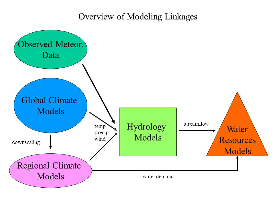Global Climate Models Regional Climate Models Hydrology Models Water Resources Models Overview of Modeling Linkages water demand streamflow temp precip wind downscaling Observed Meteor.