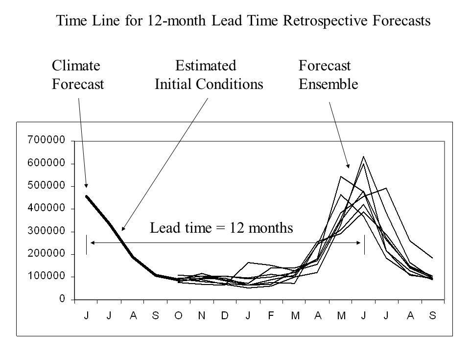 Time Line for 12-month Lead Time Retrospective Forecasts Climate Forecast Estimated Initial Conditions Forecast Ensemble Lead time = 12 months