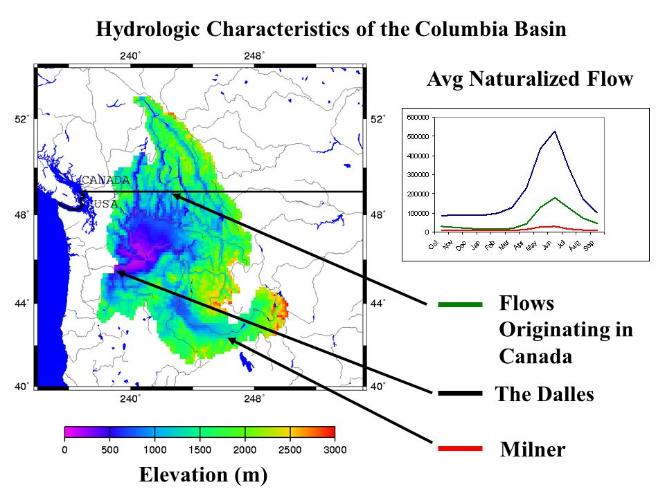 Hydrologic Characteristics of the Columbia Basin Elevation (m) Avg Naturalized Flow The Dalles Flows Originating in Canada Milner