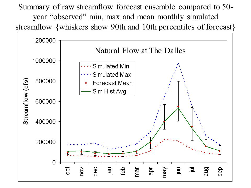 Summary of raw streamflow forecast ensemble compared to 50- year observed min, max and mean monthly simulated streamflow {whiskers show 90th and 10th percentiles of forecast} Natural Flow at The Dalles