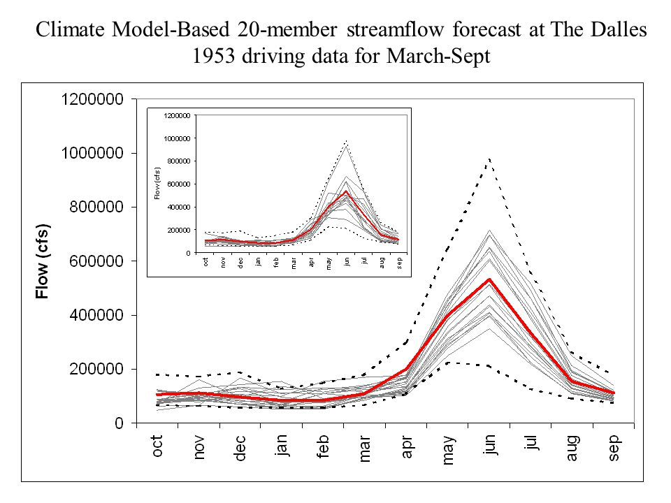 Climate Model-Based 20-member streamflow forecast at The Dalles 1953 driving data for March-Sept