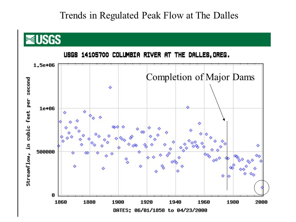Trends in Regulated Peak Flow at The Dalles Completion of Major Dams