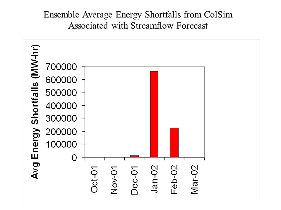 Ensemble Average Energy Shortfalls from ColSim Associated with Streamflow Forecast