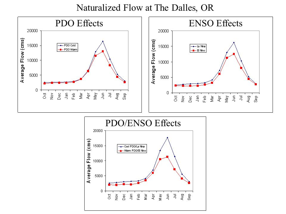 PDO/ENSO Effects PDO EffectsENSO Effects Naturalized Flow at The Dalles, OR