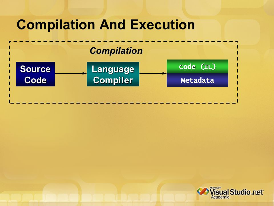 Assembly Compilation And Execution Source Code Language Compiler Compilation Code (IL) Metadata