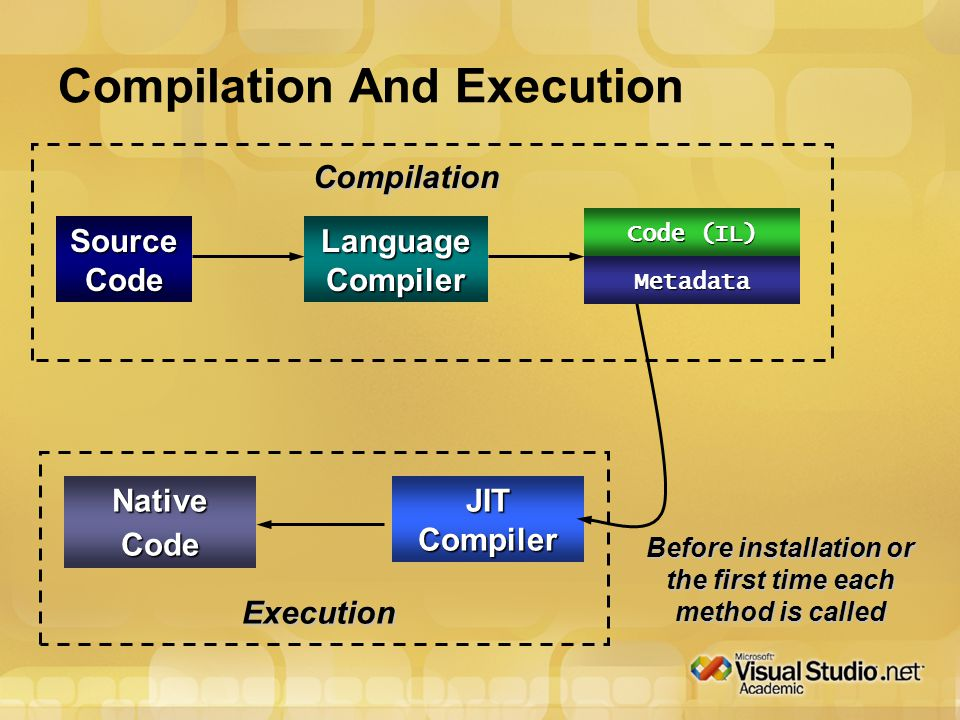 Assembly Compilation And Execution Source Code Language Compiler Compilation Before installation or the first time each method is called Execution JIT Compiler NativeCode Code (IL) Metadata