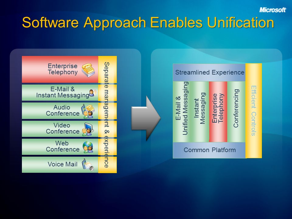Software Approach Enables Unification Voice Mail Enterprise Telephony Audio Conference Web Conference Video Conference  & Instant Messaging Separate management & experience  & Unified Messaging Instant Messaging Enterprise Telephony Conferencing Common Platform Streamlined Experience Efficient Controls