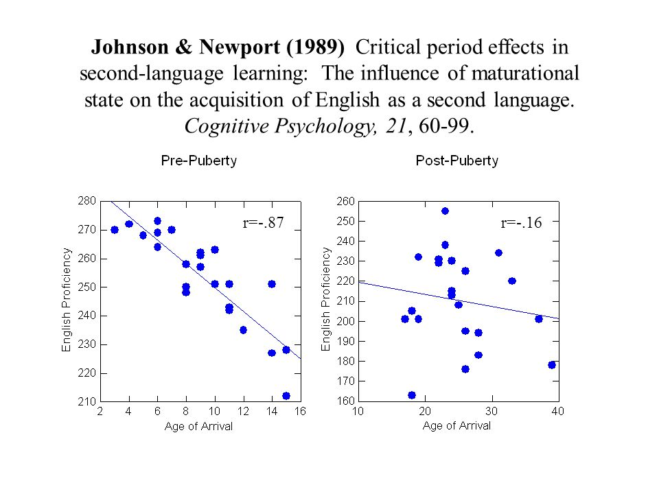 Johnson & Newport (1989) Critical period effects in second-language learning: The influence of maturational state on the acquisition of English as a second language.