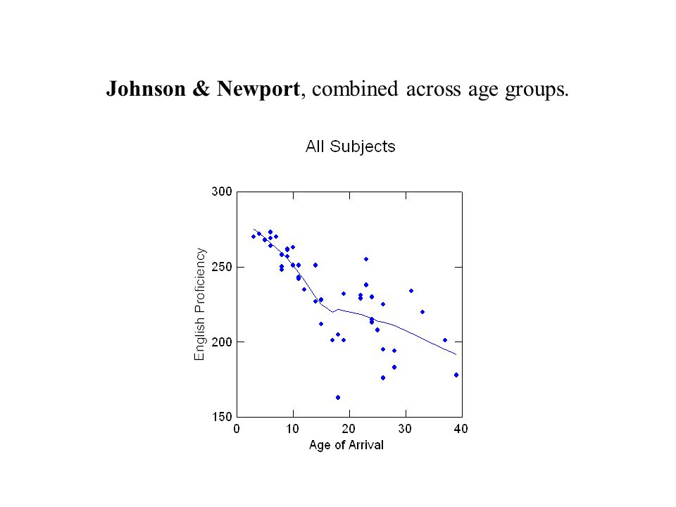 Johnson & Newport, combined across age groups.