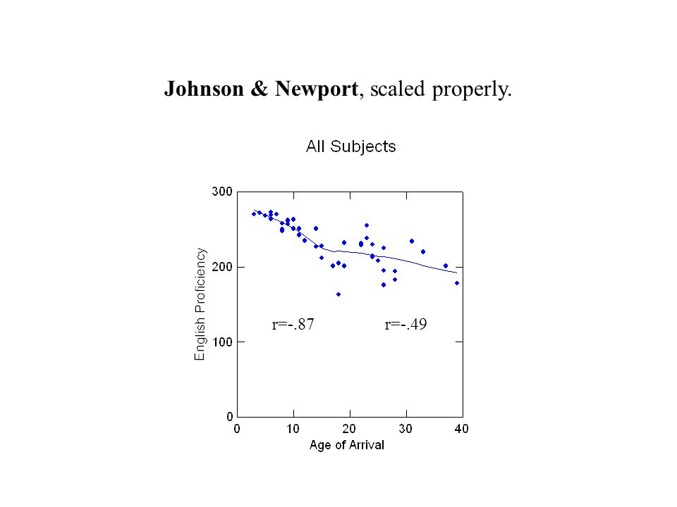 Johnson & Newport, scaled properly. r=-.87r=-.49